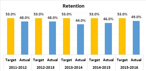 Total Retention