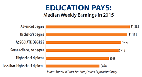 Info graphic showing Labor Statistics from the Bureau of Labor Statistics showing how education level correlates to high median weekly earnings for the year 2015.